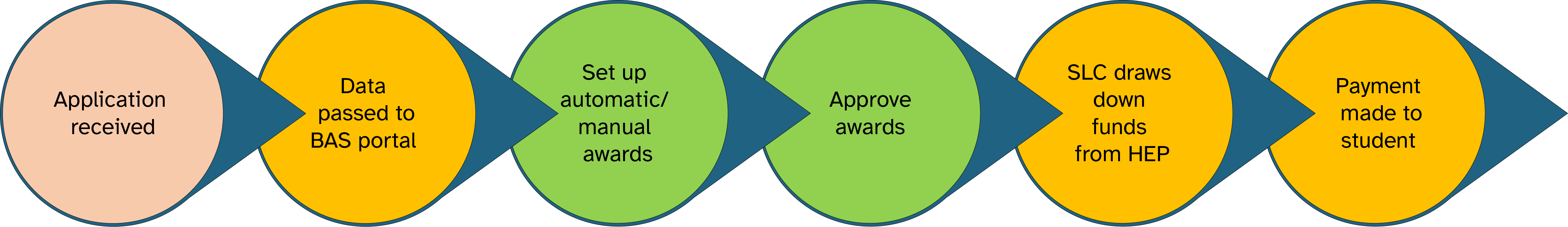 A process flow chart for the Bursaries Administration Service. Step 1, an application is received. Step 2, Application data is passed to the BAS portal. Step 3, set up is completed for automatic or manual awards. Step 4, Awards are approved. Step 5, Student Loans Company will draw down funds from the Higher Education Provider. Step 6, Payment of the bursary is made to the student.